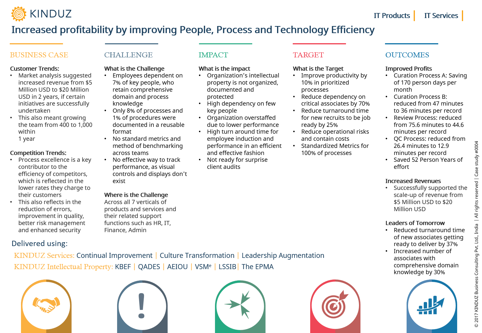 increased-profitability-by-improving-people-process-and-technology-efficiency