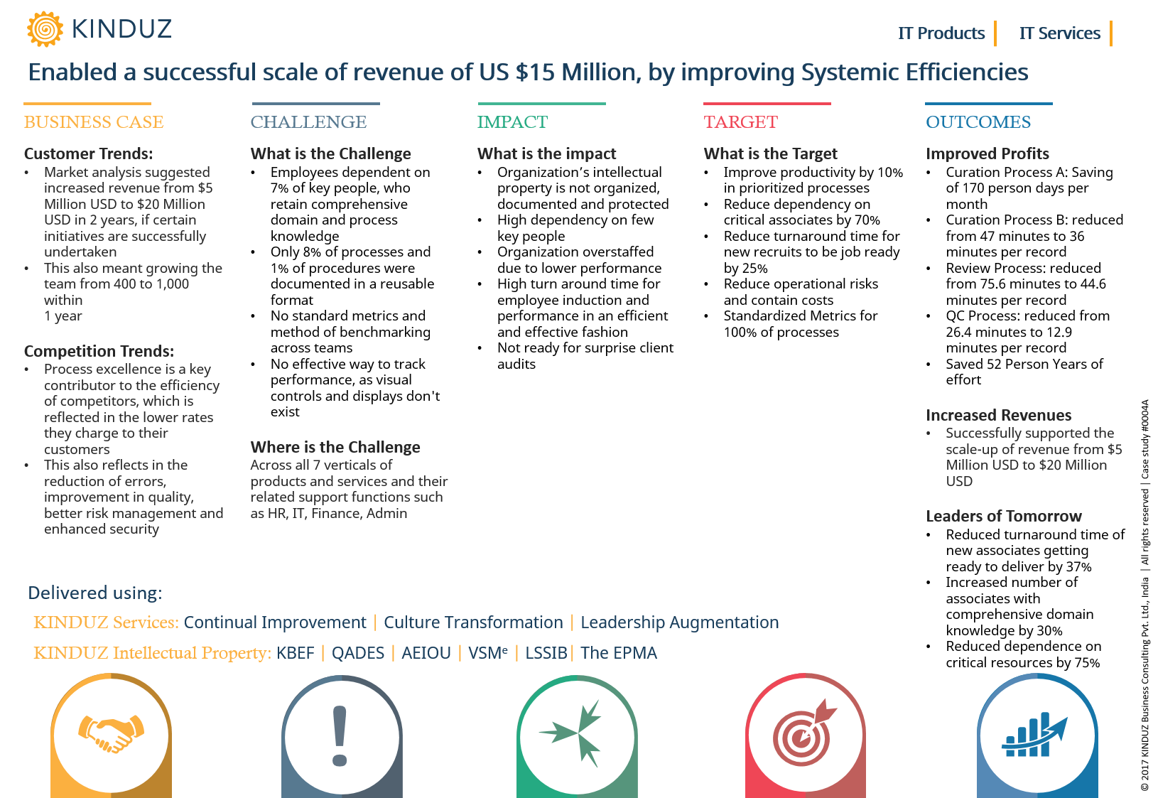 Enabled a successful scale of revenue of US $15 Million, by improving Systemic Efficiencies