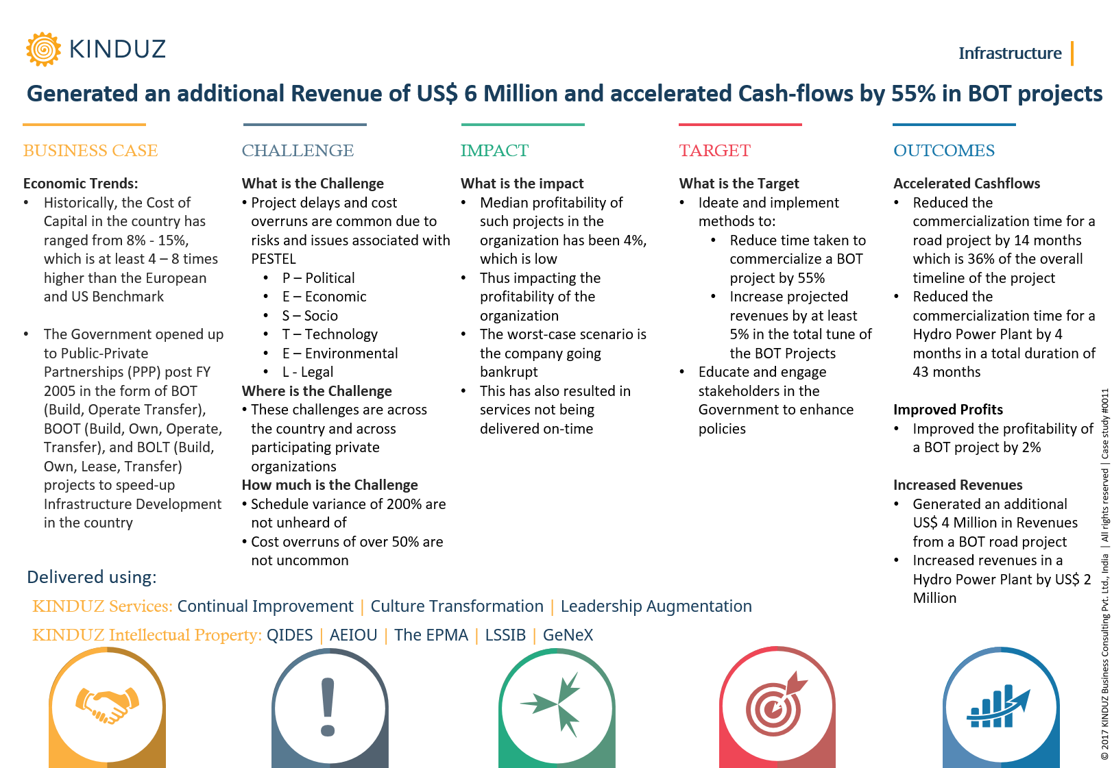 generated-an-additional-revenue-of-us-6-million-and-accelerated-cash-flows-by-55-in-bot-projects
