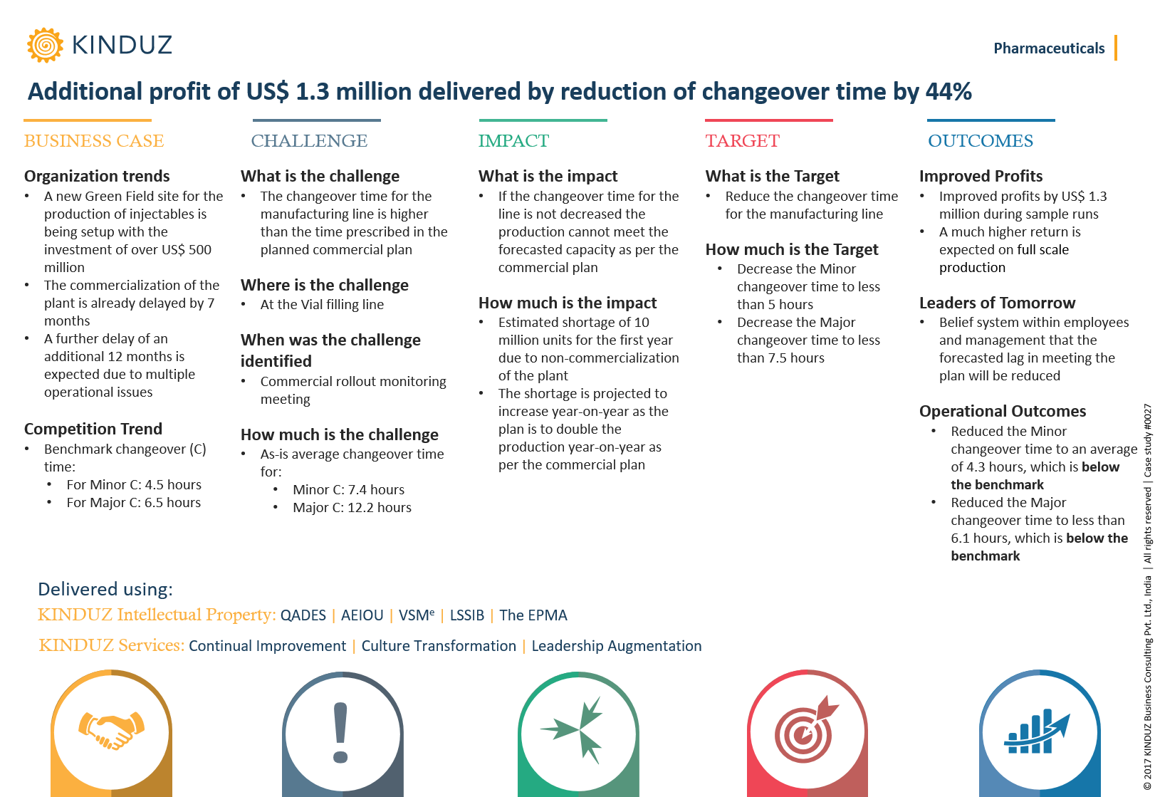 additional-profit-of-us-1.3-million-delivered-by-reduction-of-changeover-time-by-44