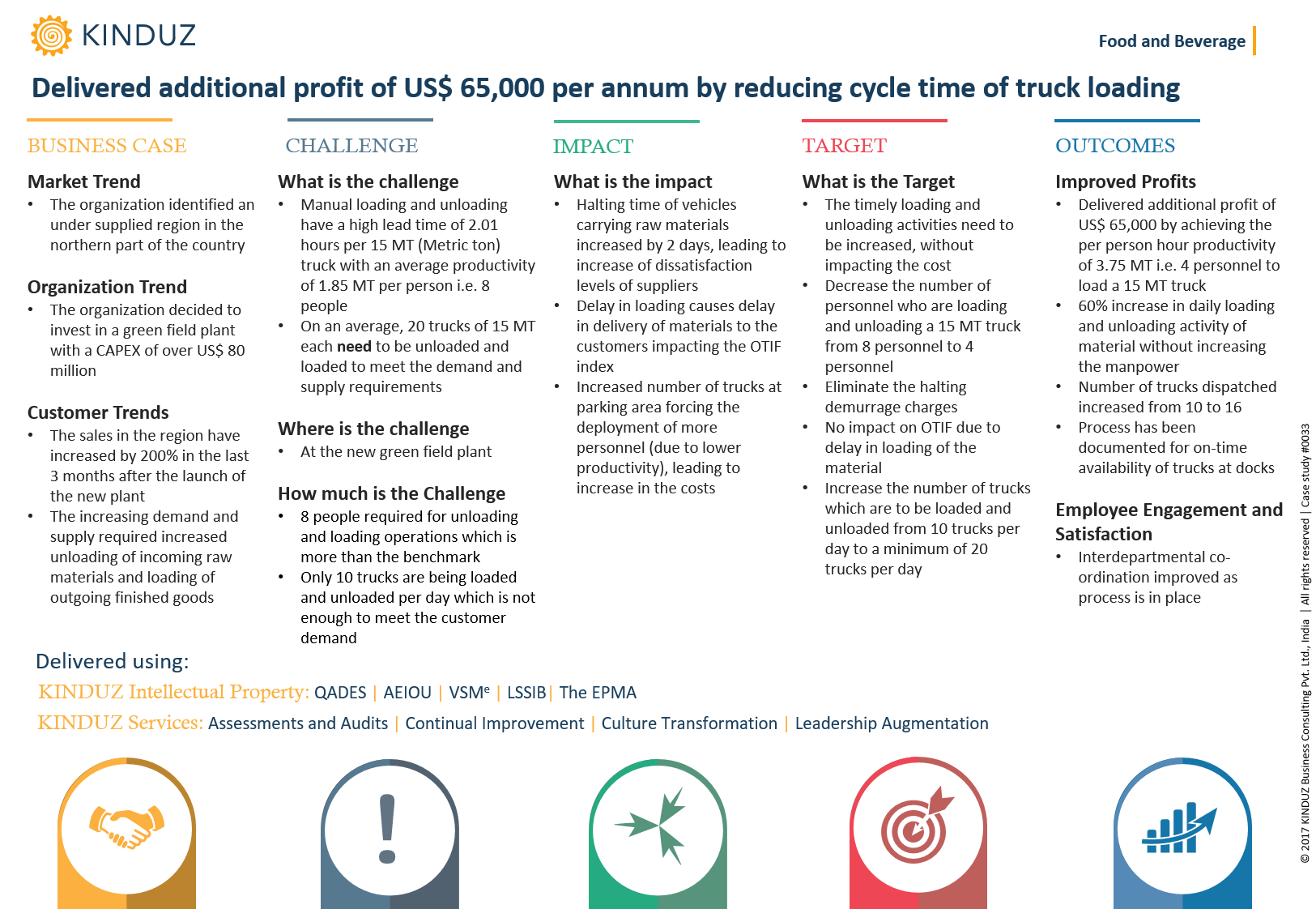 delivered-additional-profit-of-us-65000-per-annum-by-reducing-cycle-time-of-truck-loading