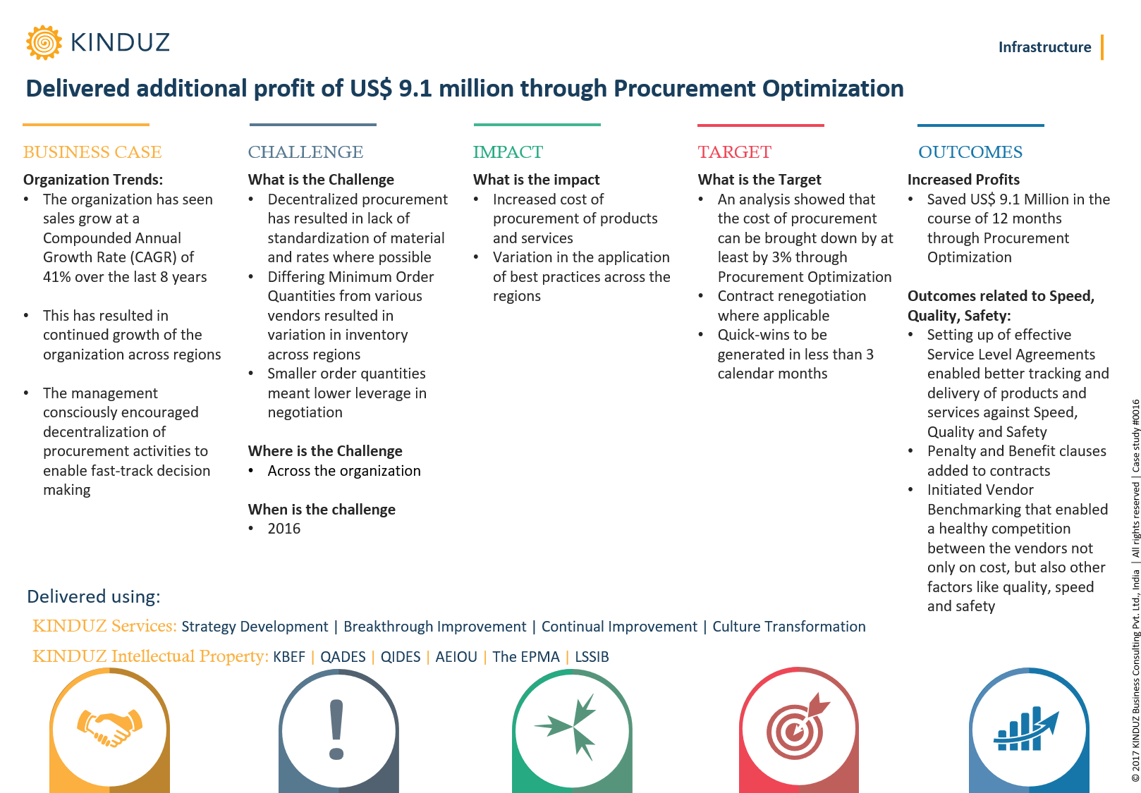delivered-additional-profit-of-us-9-1-million-through-procurement-optimization