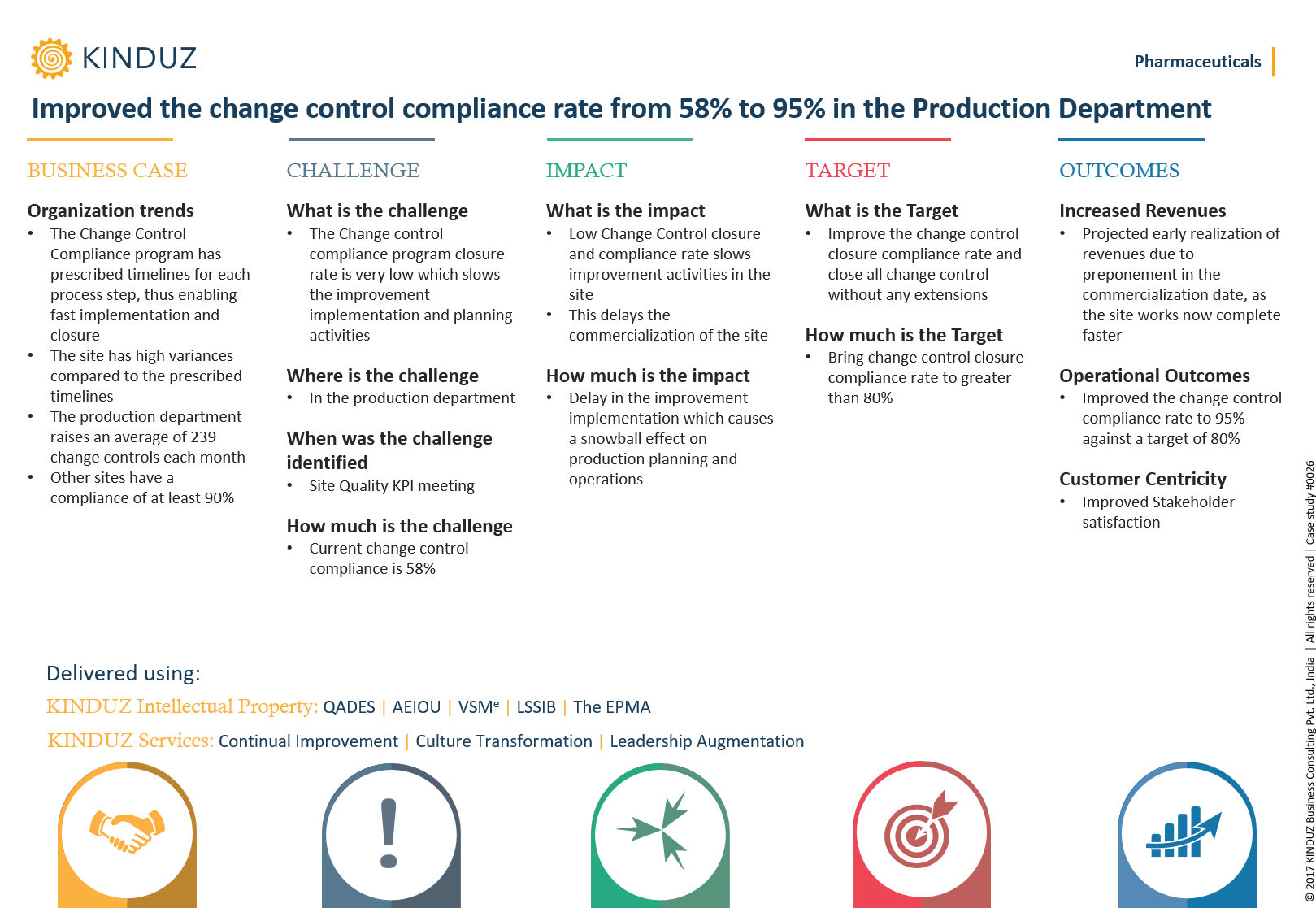 improved-the-change-control-compliance-rate-from-58-to-95-in-the-production-department