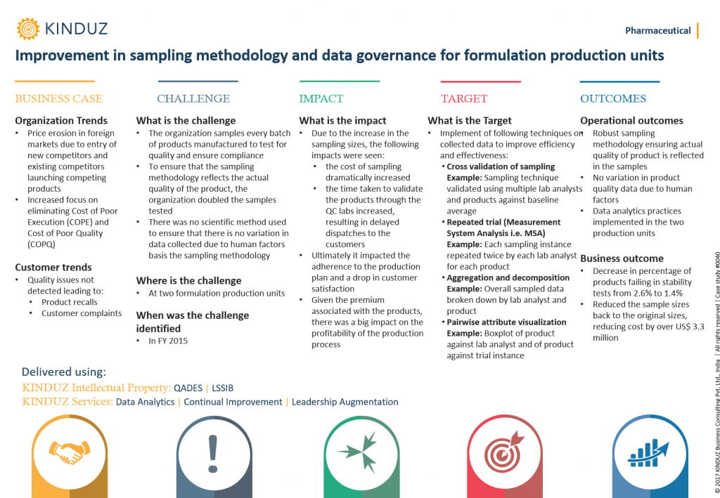 improvement-in-sampling-methodology-and-data-governance-for-formulation-production-units