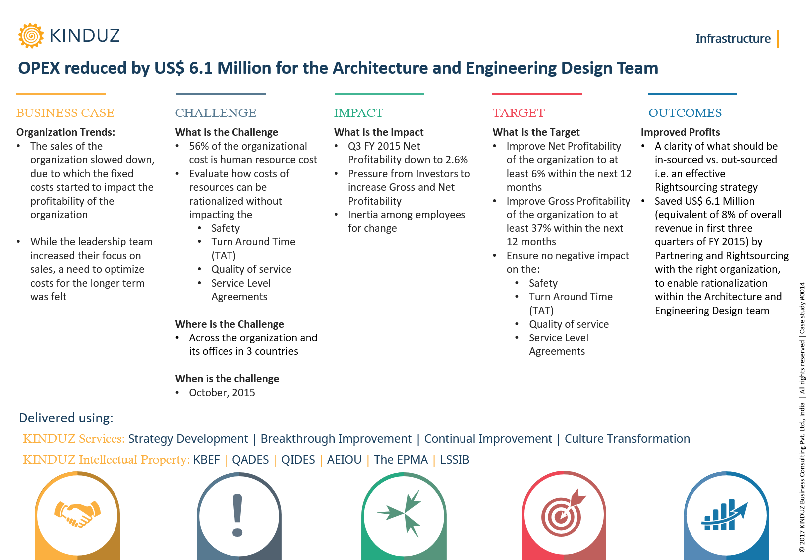 opex-reduced-by-us-6.1-million-for-the-architecture-and-engineering-design-team