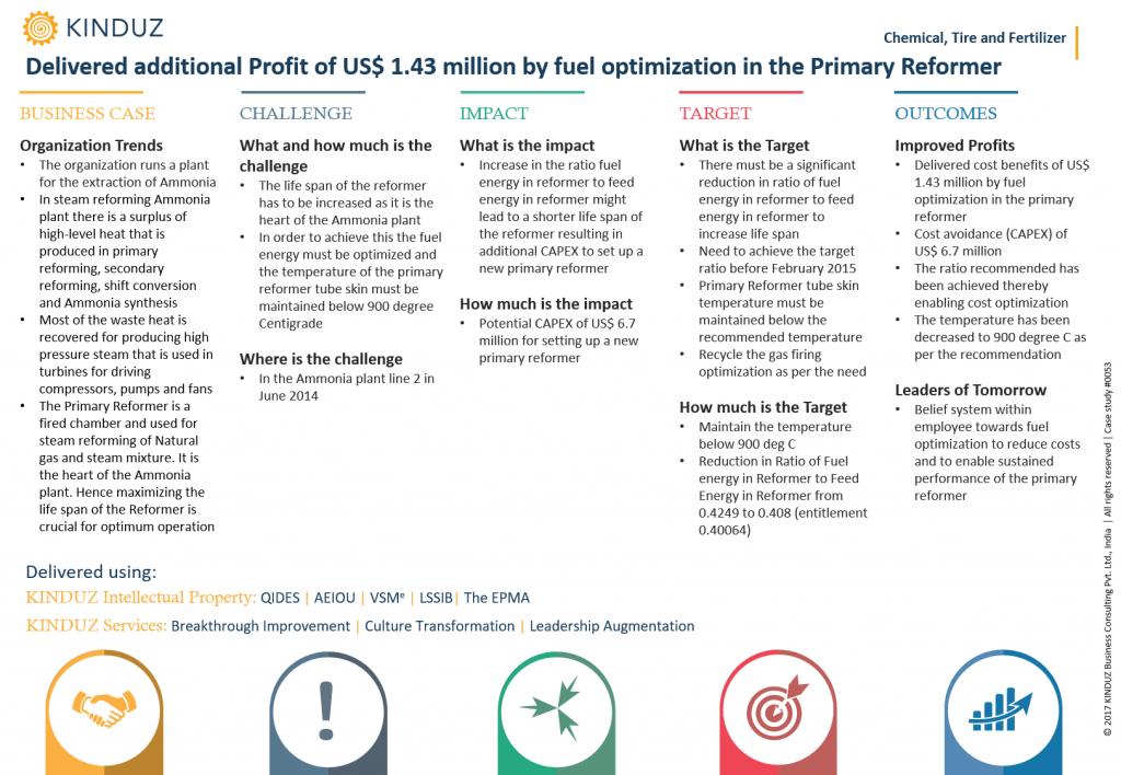 delivered-additional-profit-of-us-1.43-million-by-fuel-optimization-in-the-primary-reformer